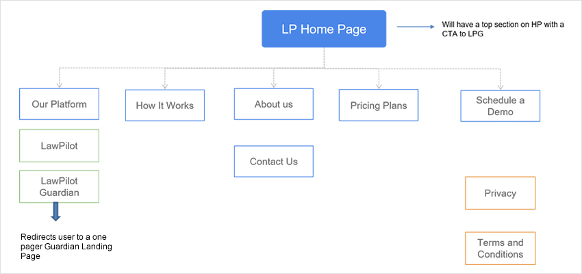 trade show website architecture